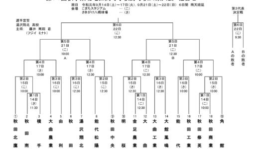 【高校野球】秋季地区優勝は明桜、北鷹、角館!【組み合わせ発表】