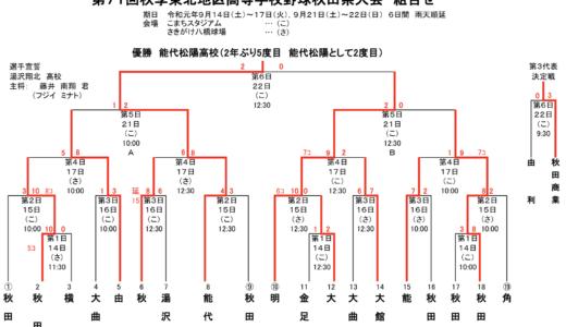 【高校野球秋田】東北出場3校が決定!日程や対戦校など!【甲子園】